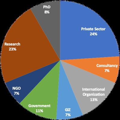 alumni organizational context